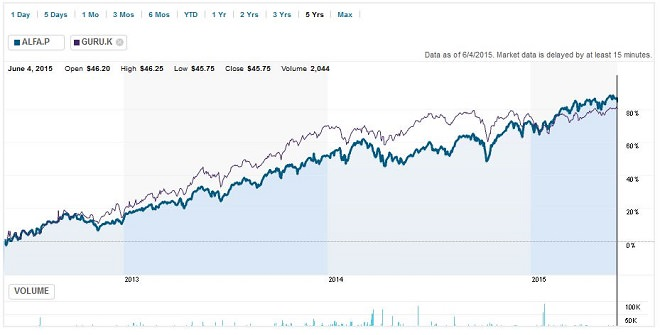 GURU ETF vs Alpha ETF