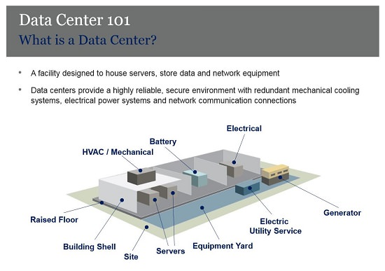 Digital Realty Datacenter