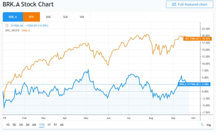 Berkshire vs S&P500