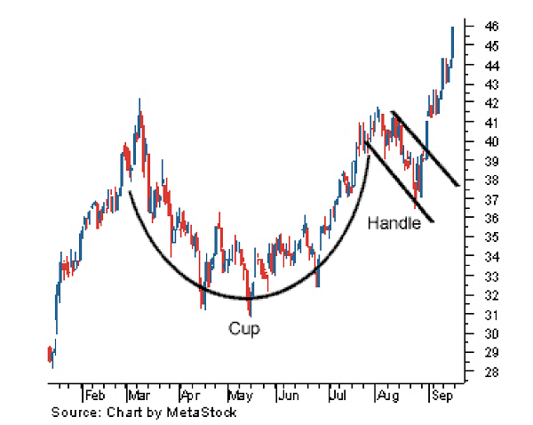 Cup and handle - CAN SLIM